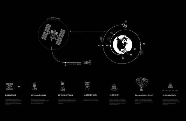 Crew Dragon вернулся на Землю после первого полета с астронавтами