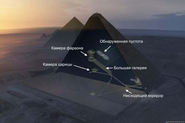 Что скрывает «Большая пустота» в Великой пирамиде Хеопса