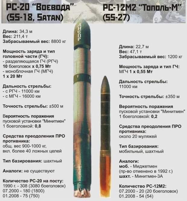 Эволюция ядерной триады: перспективы развития наземного компонента СЯС РФ
