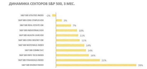 Динамика секторов S&P 500 за последние 3 мес.