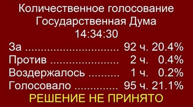 Голосование в Госдуме по законопроекту Владимира Бортко о СМИ.|Фото: Госдума РФ