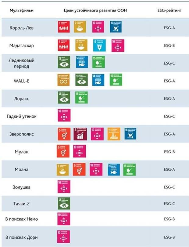 Соответствие целям устойчивого развития