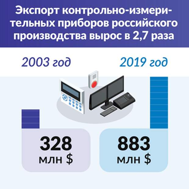 График экспорта контрольно-измерительных приборов