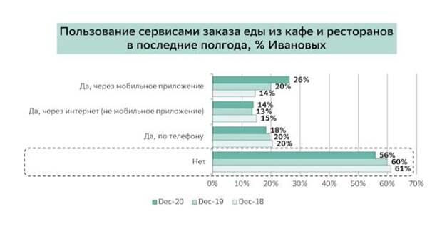 Россияне адаптировались к пандемии