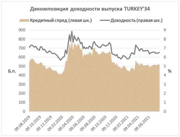 Декомпозиция доходности выпуска TURKEY'34