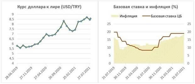 Курс доллара к лире, базовая ставка и инфляция