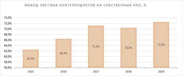 Выпуск продукции собственных НПЗ, тыс. тонн
