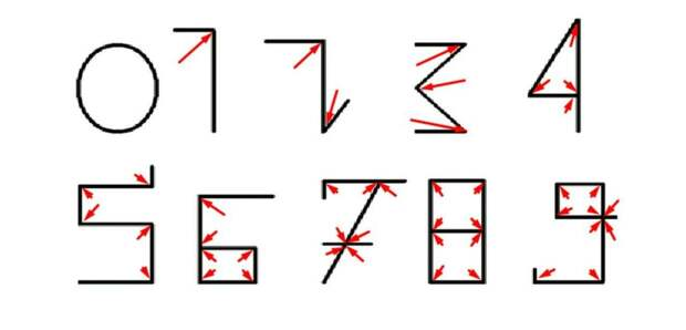 Математика — не скучная наука. Интересные математические факты, о которых вы не знали