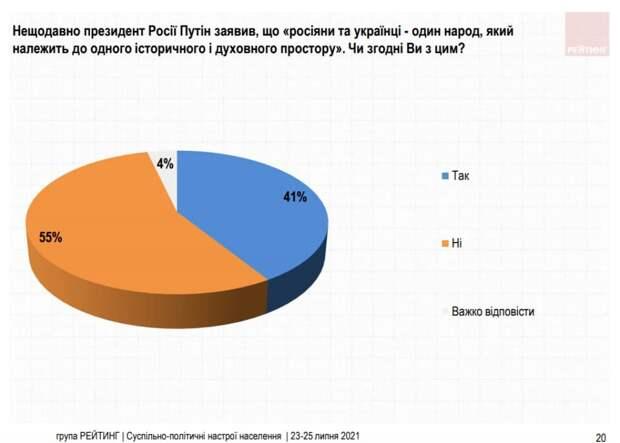 Зрада 80-го уровня: 41 % украинцев согласны с Путиным и считают себя одним народом с русскими