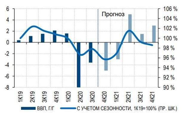 Динамика ВВП: факт и прогноз