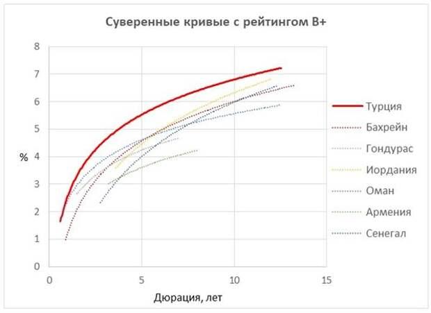 Суверенные кривые с рейтингом B+
