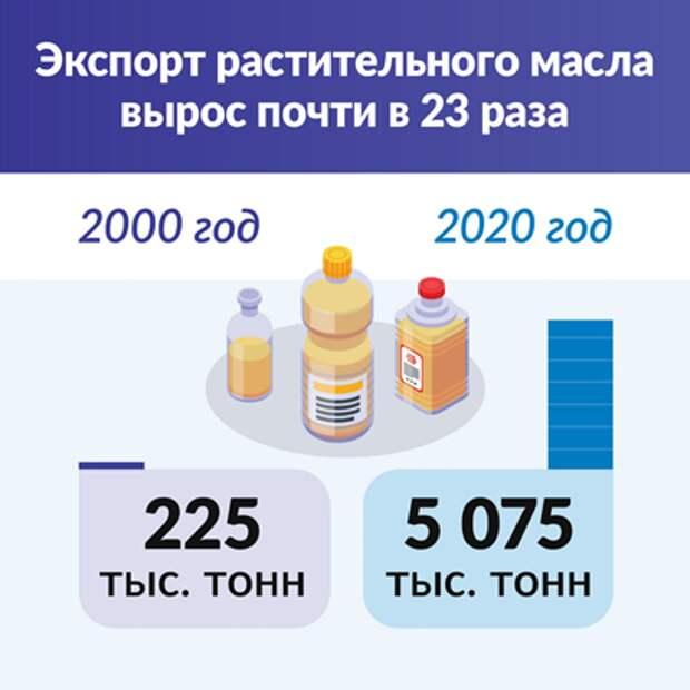 График экспорта растительного масла
