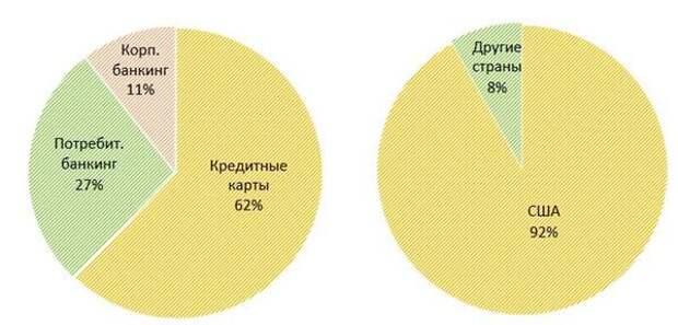 Распределение объема транзакций по сегментам и географиям