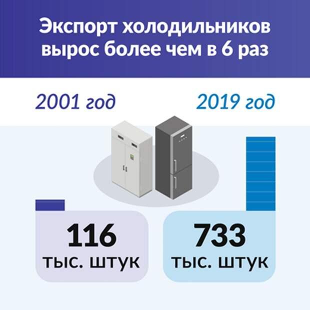 График экспорта холодильников