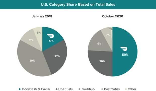 Доля DoorDash на рынке доставки еды выросла с 18% до 50%