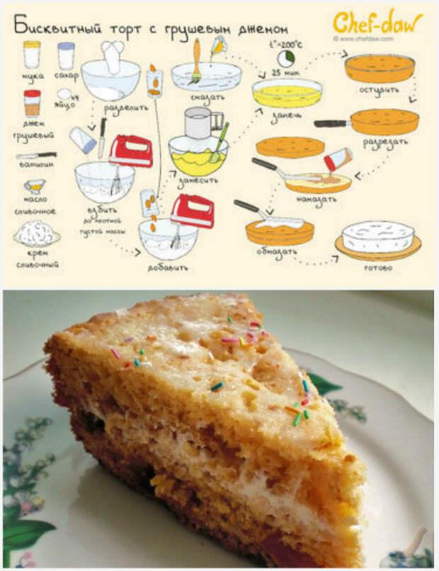 Торт с грушевым джемом.