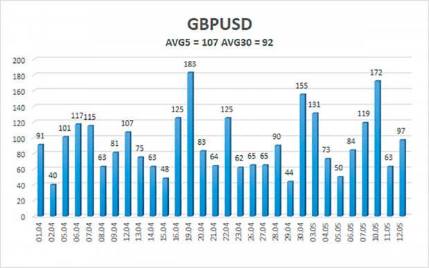 Обзор пары GBP/USD. 13 мая. Инфляция в США будоражит рынки. Данные по ВВП Великобритании не впечатляют трейдеров.