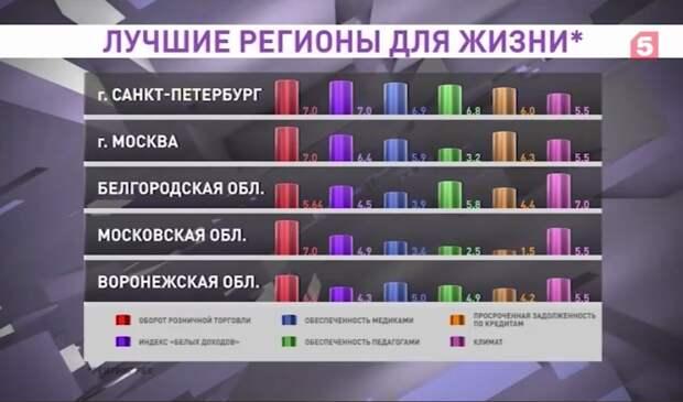 Александр Беглов отметил, какие изменения произошли в Петербурге