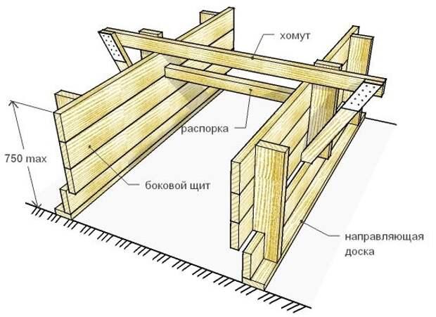 Как правильно сделать опалубку для фундамента? Материалы, советы