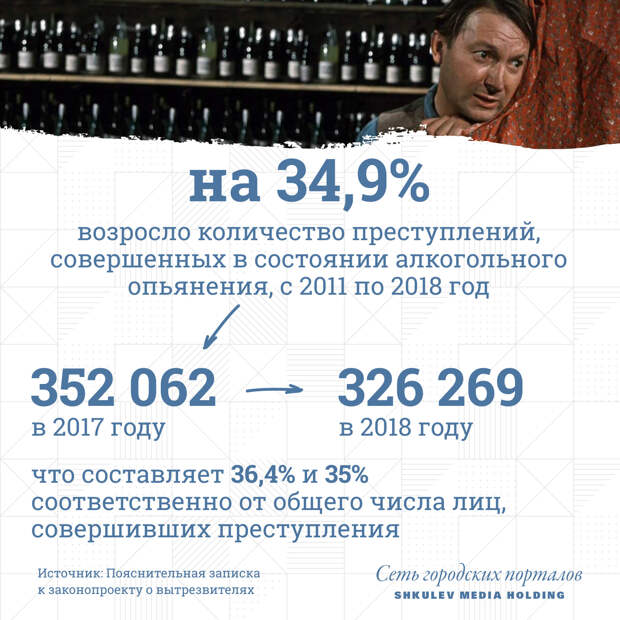 Количество преступлений, совершенных в состоянии алкогольного опьянения, с 2011по 2018 год возросло на 34,9%