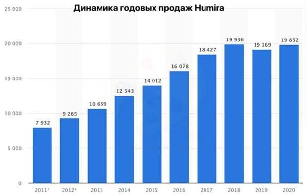 Динамика годовых продаж Humira