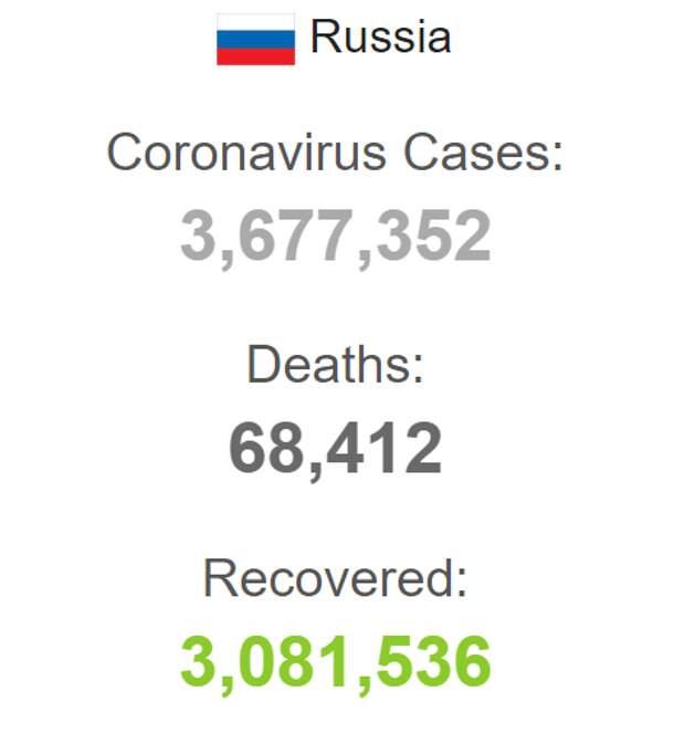 Источник: https://www.worldometers.info/coronavirus/