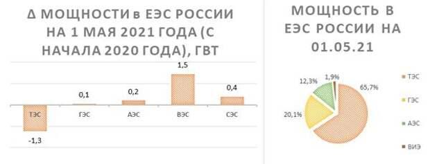 Мощности в ЕЭС России
