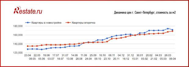 Спрос на квартиры в России переходит на вторичный рынок