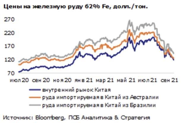 Цены на железную руду продолжают падение