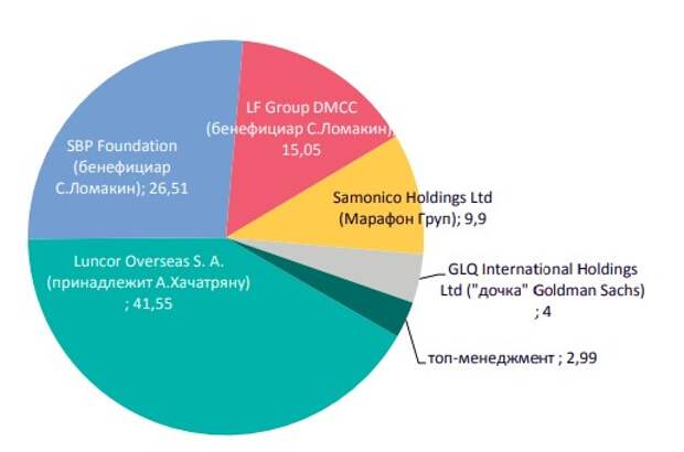 Структура акционеров до IPO