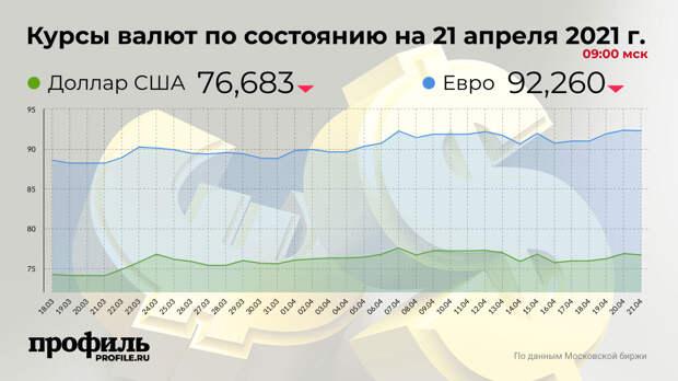 Доллар подешевел до 76,68 рубля