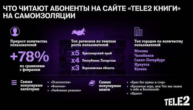 Tele2 рассказала, что читают абоненты на карантине