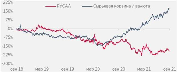 """Волатильность """"РУСАЛа"""" обусловлена высокой восприимчивостью к макроэкономической конъюнктуре"""