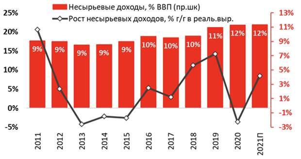 Дискуссии по бюджету 2022 года - стимулирование роста или режим экономии?