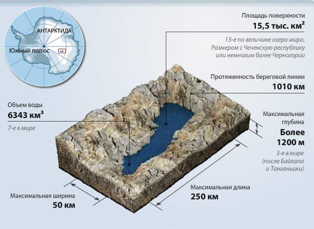 Озеро Восто́к