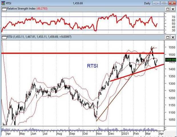 Для рынка акций очень важно решение ОПЕК по лимитам на нефтедобычу
