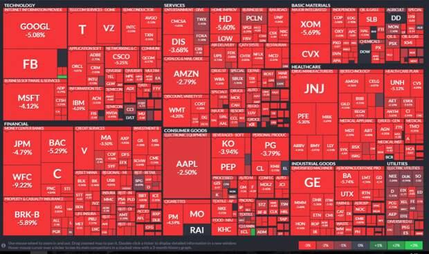 Заметки на полях о панике на американских финансовых рынках