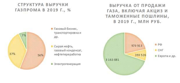 Газпром - хорошие перспективы роста выручки в странах Азиатско-Тихоокеанского региона