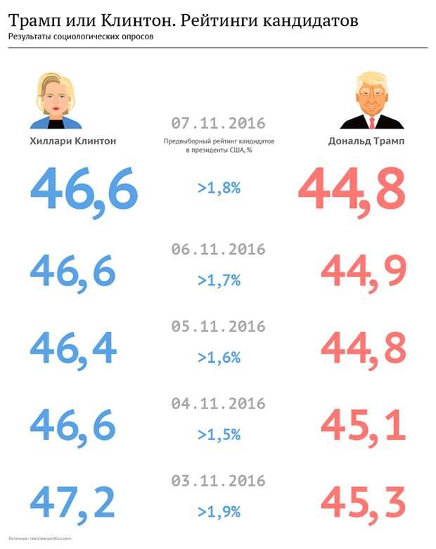 Стали известны итоги выборов в первом голосующем населенном пункте США