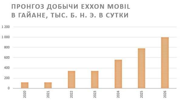 Exxon Mobil - дивидендный лидер американского нефтегаза