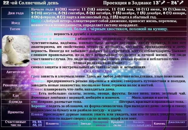Гороскоп на 11 мая