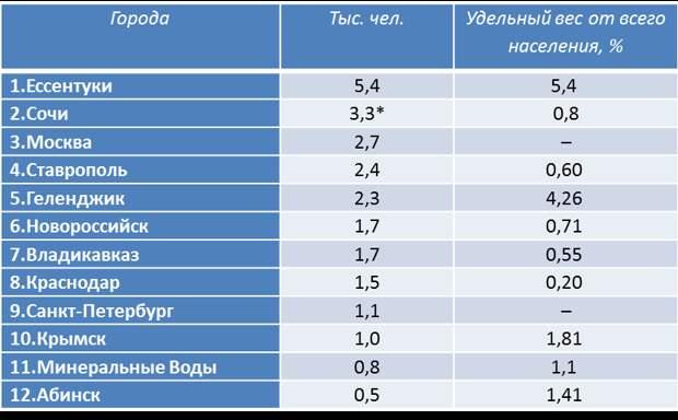 Греки в России: численность и расселение
