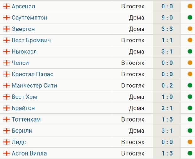 «МЮ» не проигрывает в АПЛ 14 матчей: 8 побед и 6 ничьих