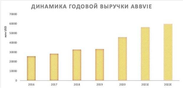 Динамика годовой выручки