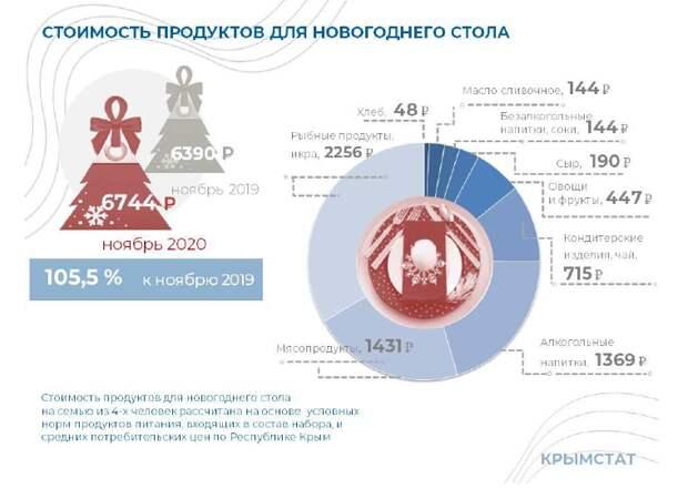 В какую сумму обойдется жителям Крыма новогодний стол