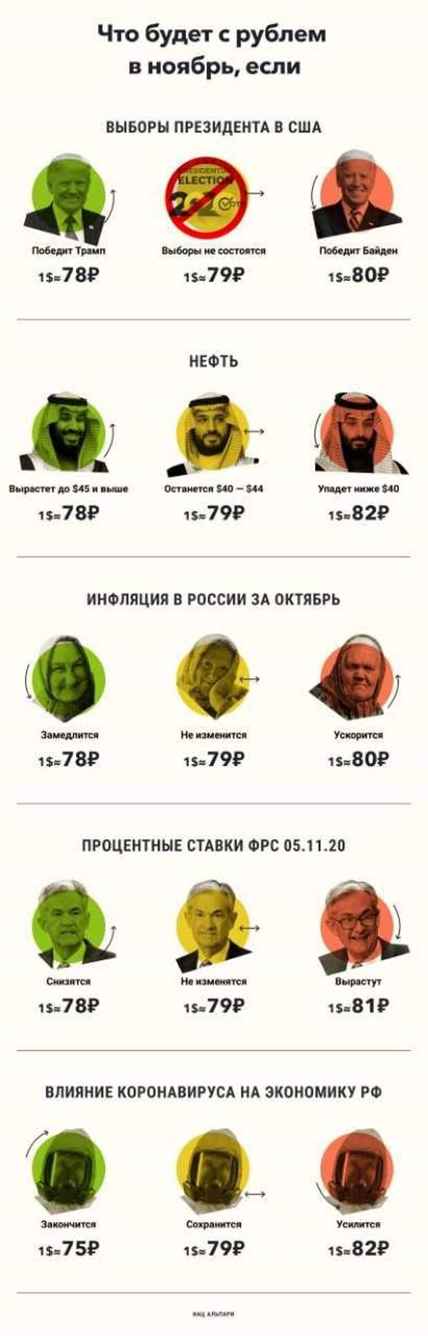Доллар и рубль в ноябре: главное событие месяца - выборы президента США