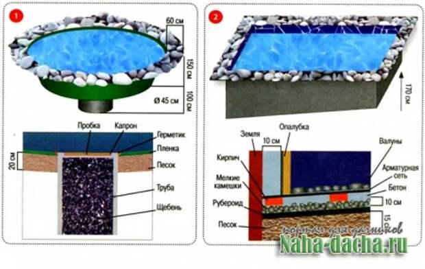 Как сделать на даче бассейн