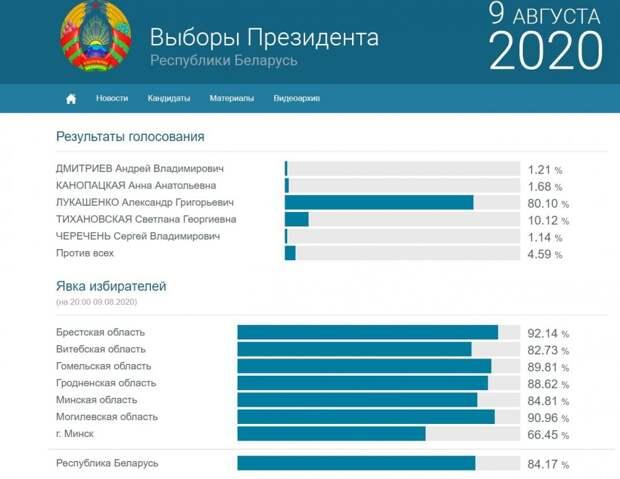 ЦИК Белоруссии обнародовал окончательные результаты выборов