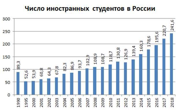 Третье место России на мировом рынке образовательных услуг
