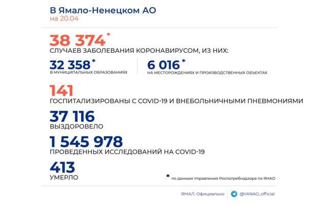 На Ямале выявлено 18 новых носителей коронавируса. Скончался 1 человек
